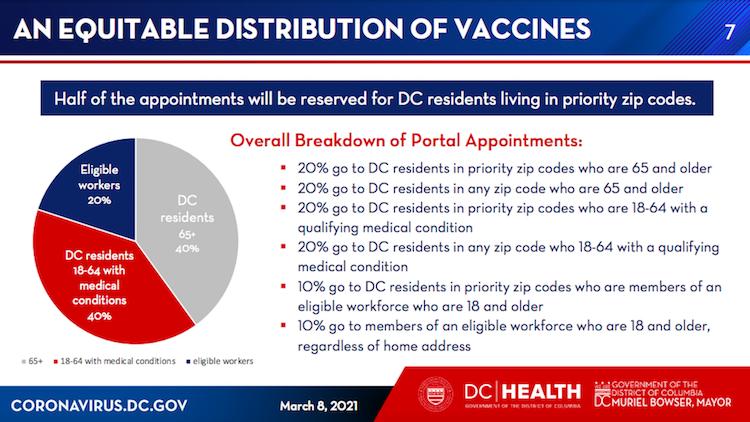 DC, COVID vaccine, coronavirus
