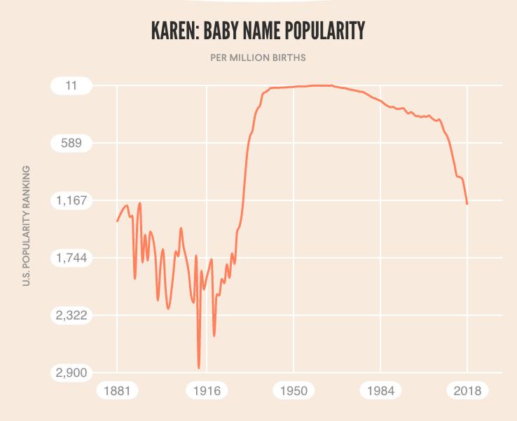 karen popularity graph