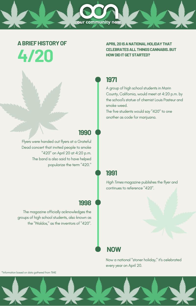 420 marijuana holiday