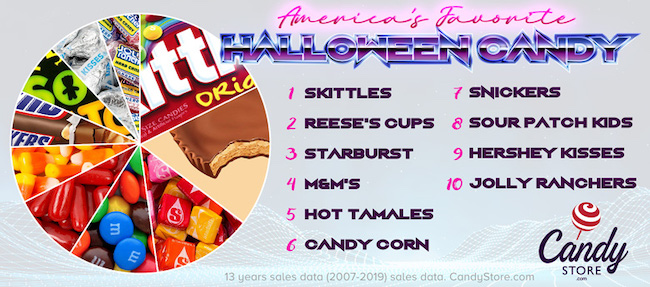 top Halloween candy