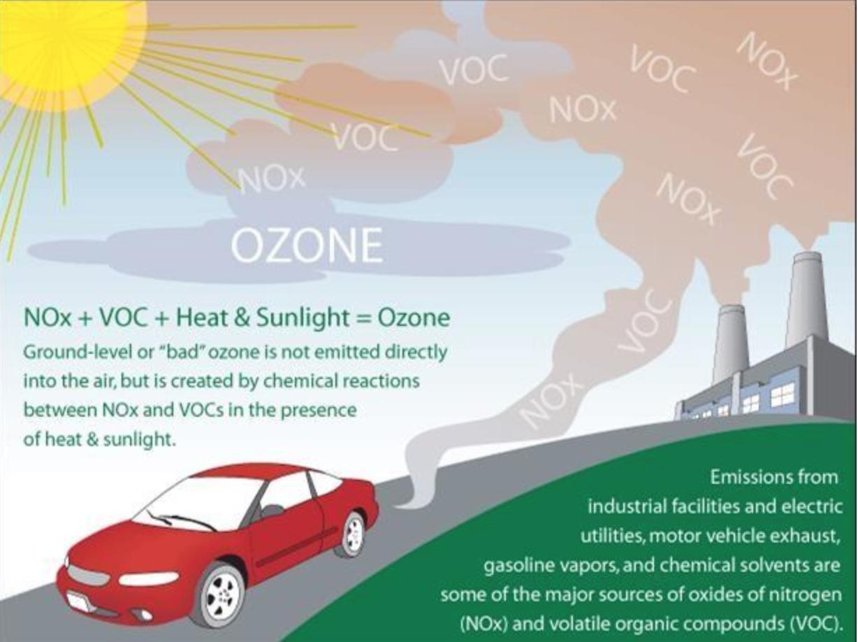 USEPA Ground-level ozone infographic