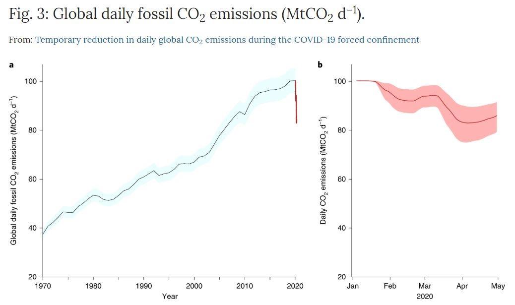Carbon dioxide emission diagram