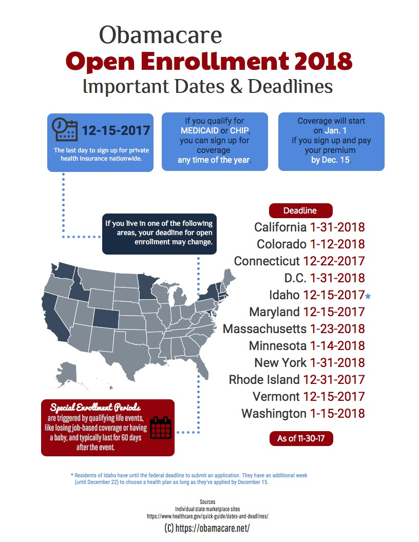 Obamacare Open Enrollment 2018