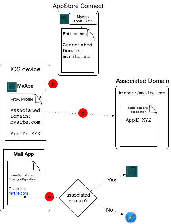 apple app site association. You Must Tell Apple Via Your Developer\u0027s Account Which Associated Domain(s) Go With App. This Information Will Then Get Bundled App Site Association