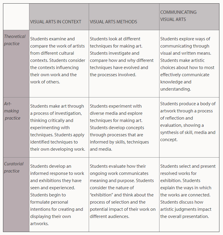 Visual Arts IB Program Chart