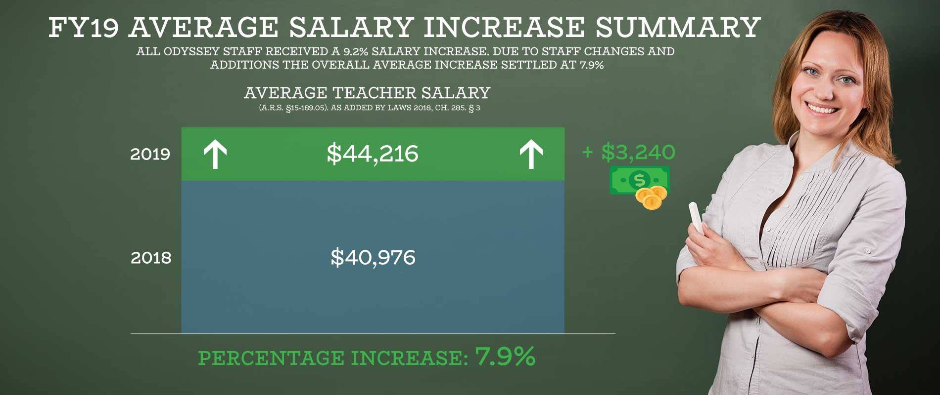 AVERAGE TEACHER SALARY (A.R.S. §15-189.05). as added by Laws 2018, Ch. 285. § 3. Average salary of all teachers employed in budget year 2019: $44,216. Average salary of all teachers employed in prior year 2018: $40,976. Increase in average teacher salary from the prior year 2018: $3,240. Percentage increase: 7.9%