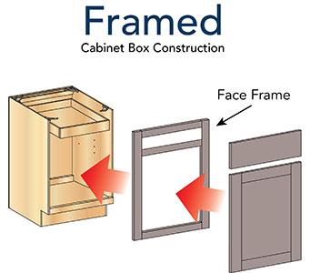 Framed Construction