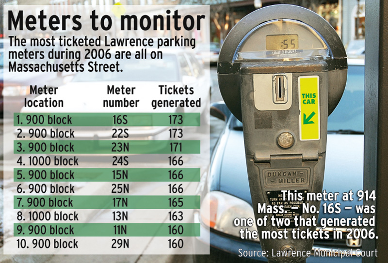 A fine time: The ins and outs of parking violations in