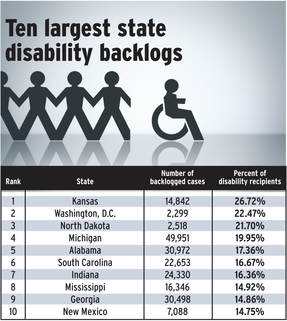 Kansas Disability Claim Backlog Worst Among States News