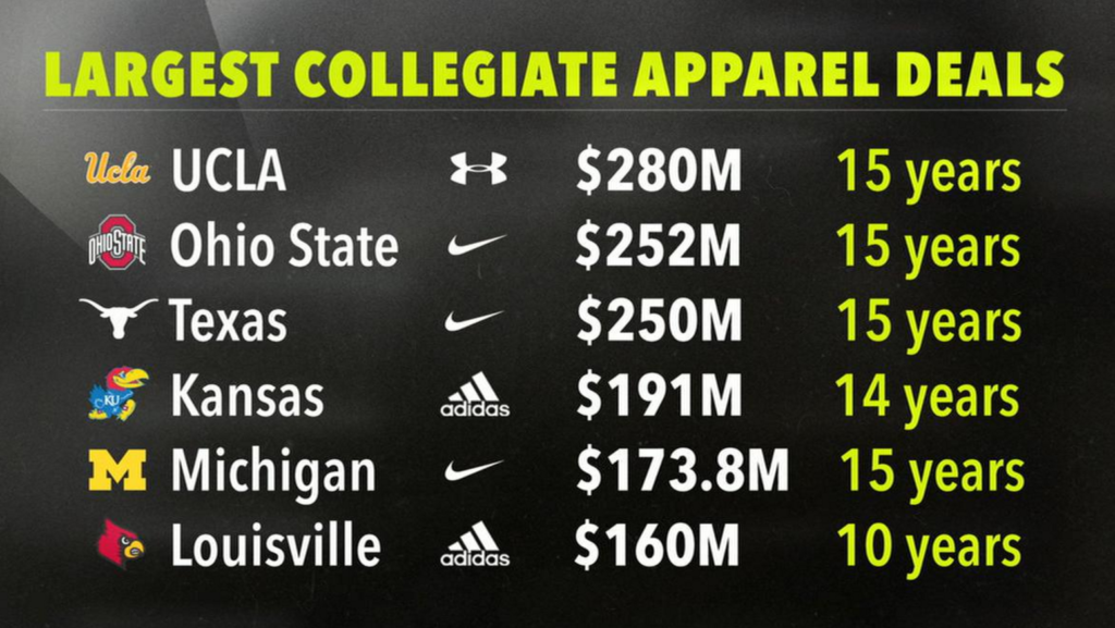Tale of the Tait | KU's shoe deal with Adidas is company's