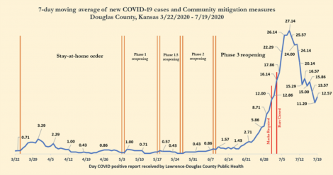 McPherson County reports five new cases of COVID-19