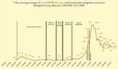 CORONAVIRUS: Lyon County COVID-19 active case count at 79 Featured