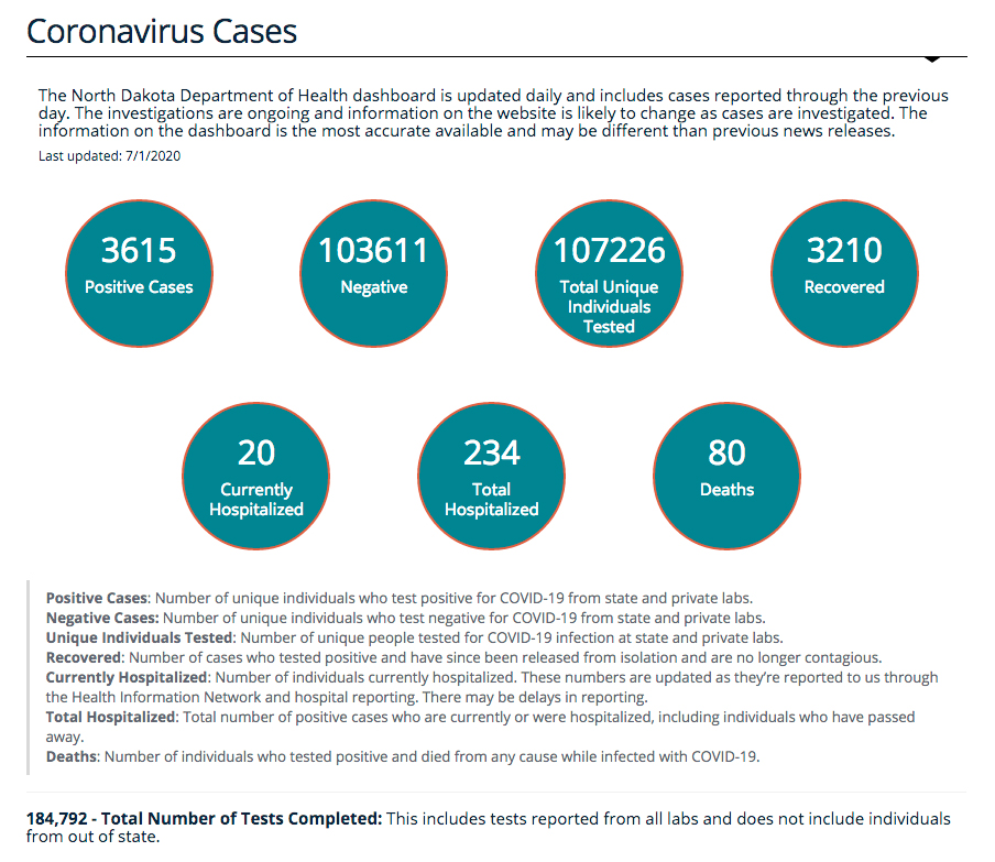 Two new confirmed cases brings running total to 47