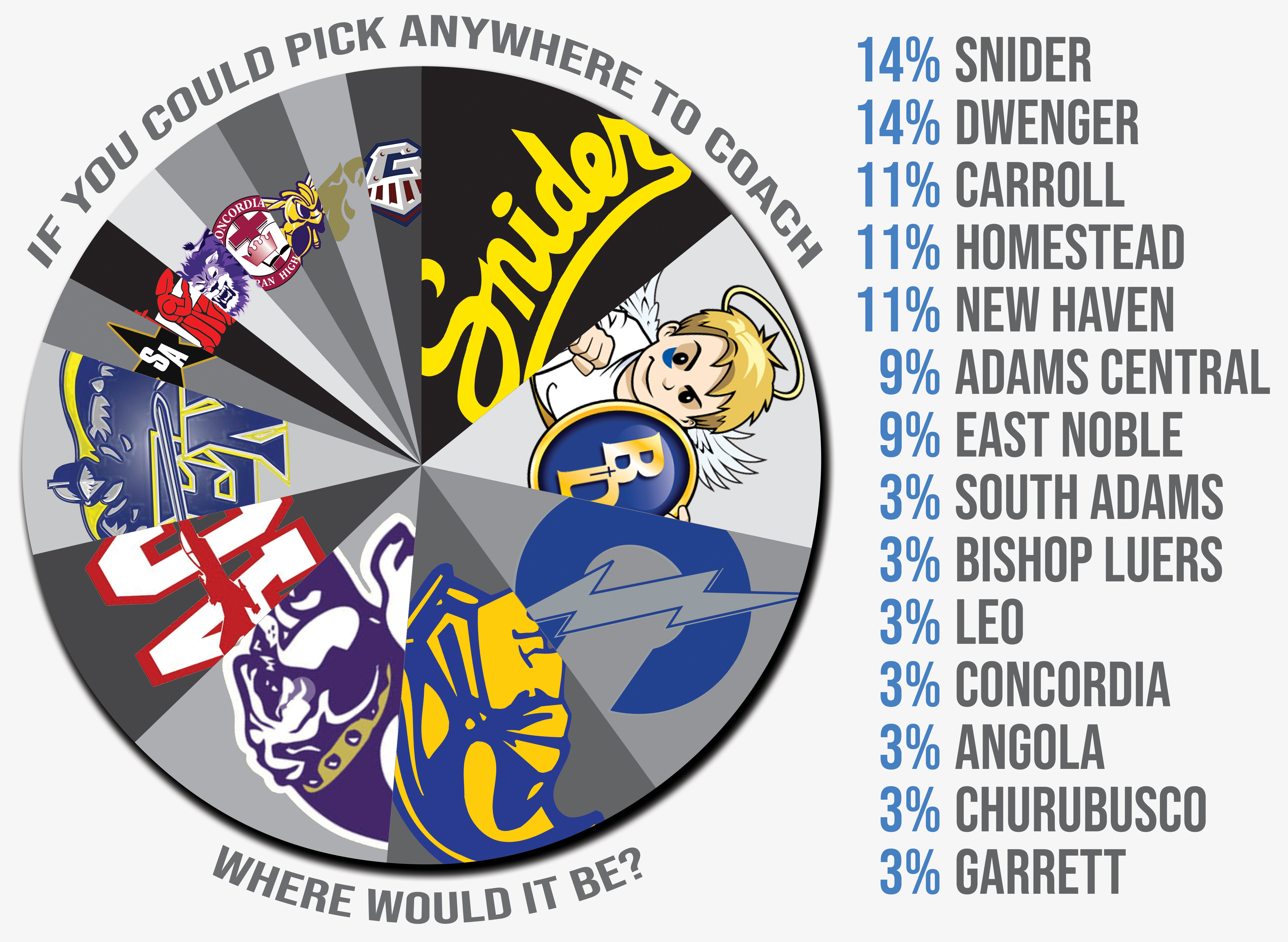 Two other SAC schools with similar demographics, Homestead and Carroll,  rank high on the most-desirable coaching jobs list. Chad Zolman is entering  his 14th ...