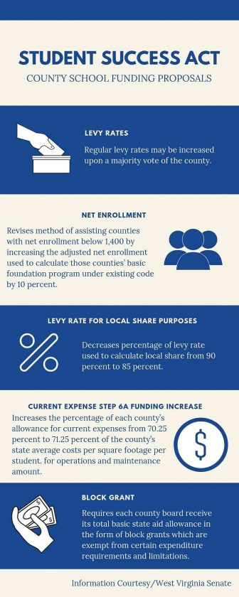School funding changes part of West Virginia Senate proposal | News