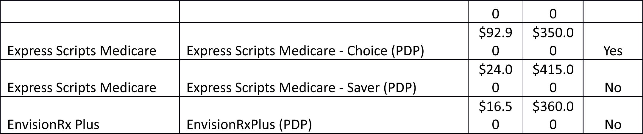 Choose Your 2019 Prescription Drug Plan | News, Sports