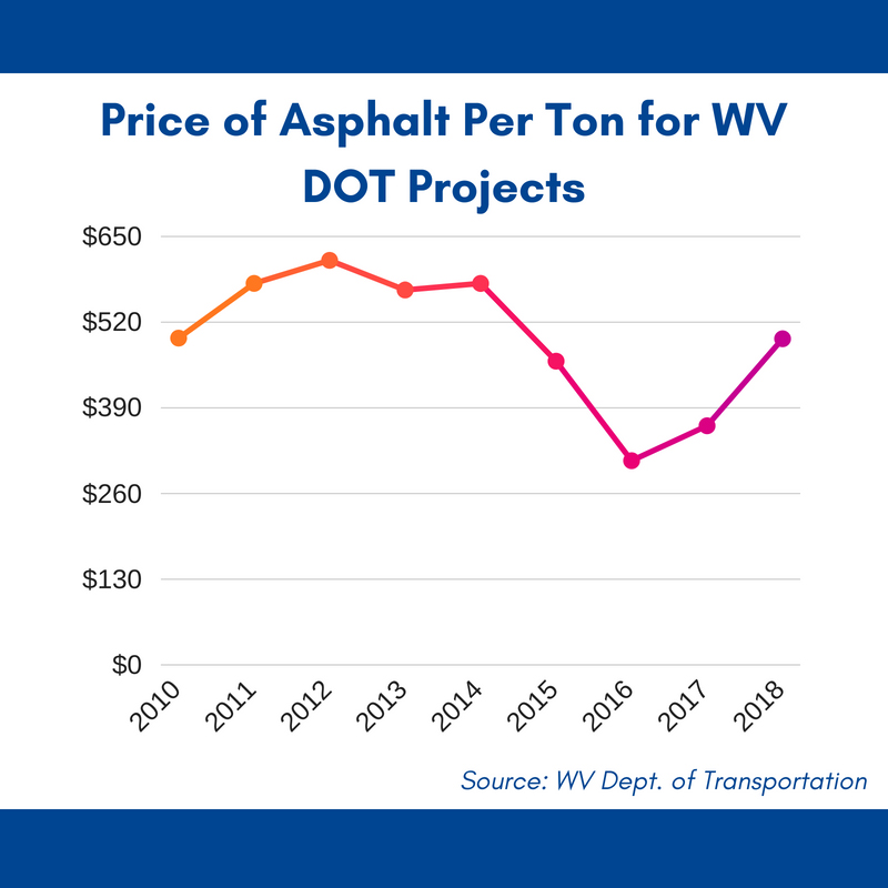 Soaring Costs Impact Highway Projects in Wheeling, Around