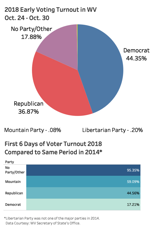 West Virginia Seeing Strong Early Vote Turnout | News, Sports, Jobs