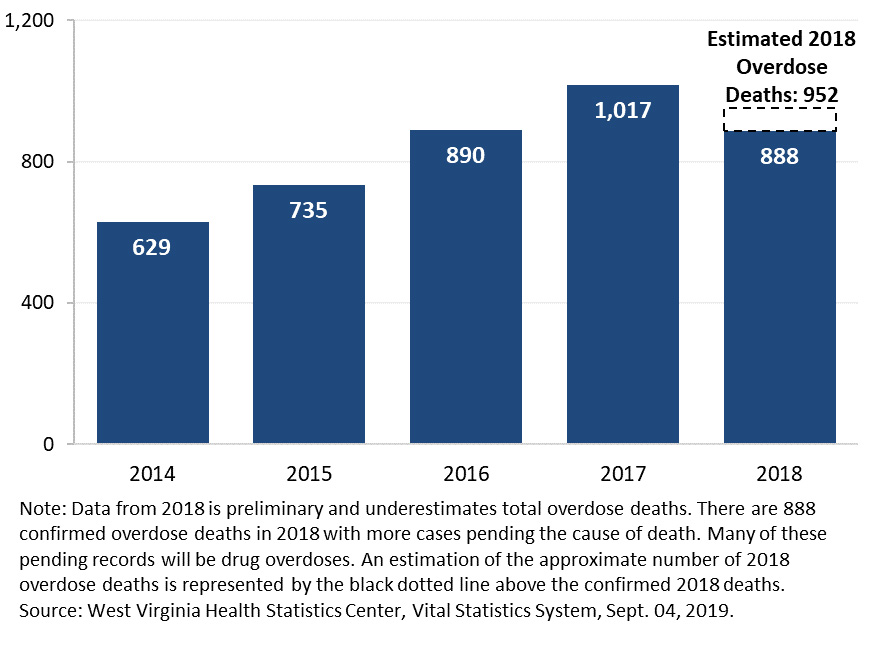 DHHR Data Shows Slight Decrease in W Va  Drug Overdoses