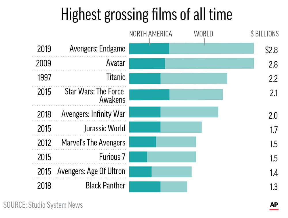 Avengers: Endgame' has passed 'Avatar' as biggest film ever | News