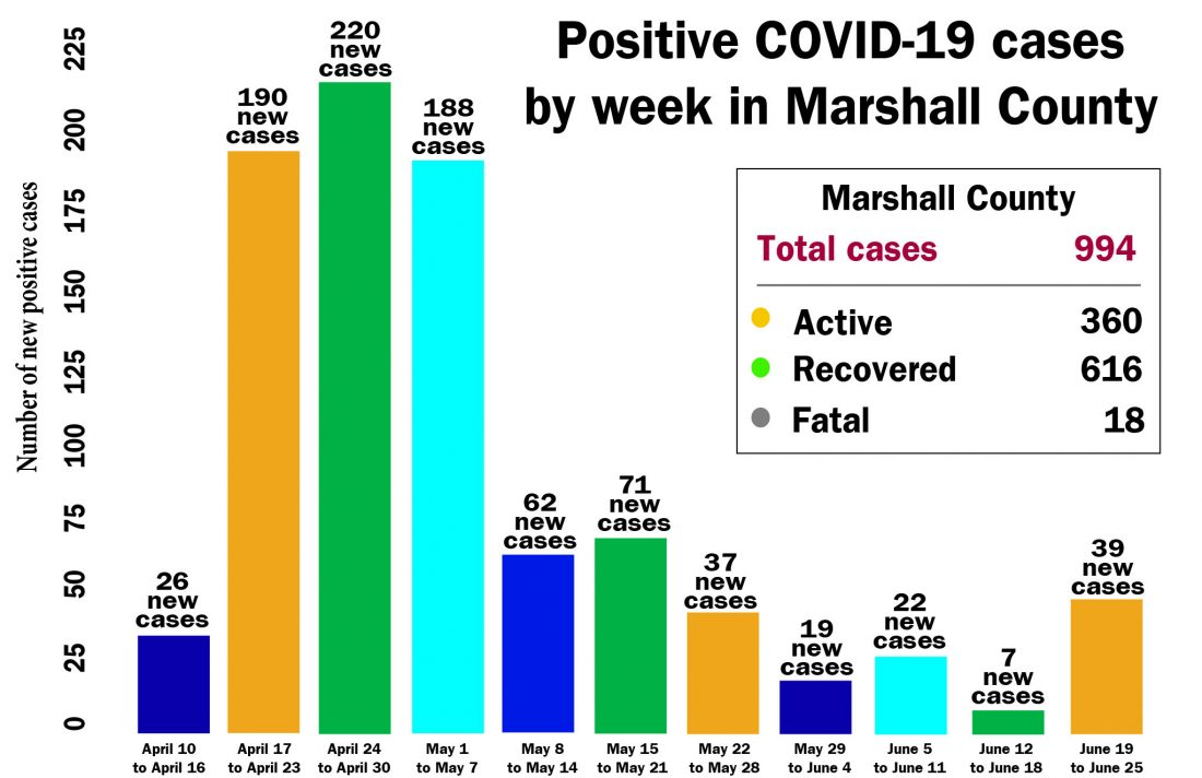 COVID-19 cases increase to 994 in Marshall County
