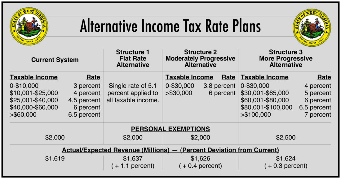 What Is The Sales Tax In Virginia >> West Virginia S Income Tax Elimination Plan Has Supporters Critics