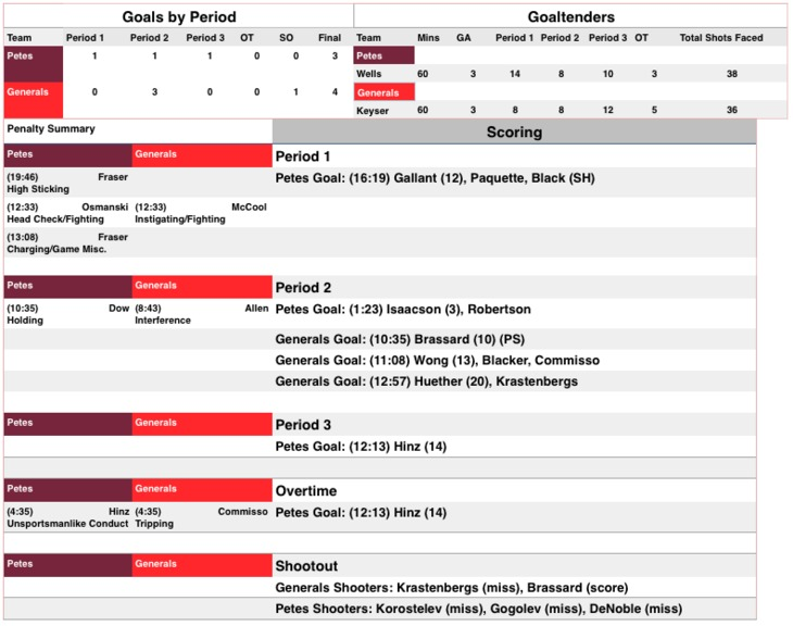 Jan. 20 Petes vs Generals box score