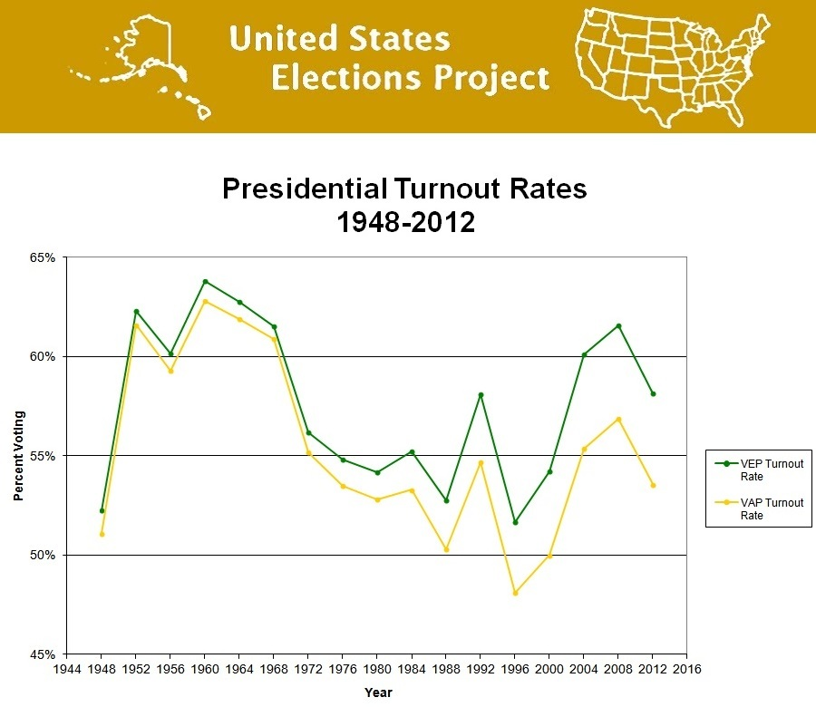 a overview of voter turnout in united states The table below presents national voter turnout rates for each federal  [hide]  voter turnout rates in the united states, 2002-2016.