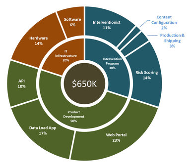 Figure 7: Budget Breakdown for the Proposed Project