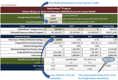 Figure 6: Estimating the Medicaid Cost Savings for the Project