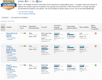 Thumbnail : A screenshot from the existing U.S. News database containing indicators from more than 1,100 U.S. hospitals' gynecology programs. See http://health.usnews.com/best-hospitals/rankings/gynecology/data