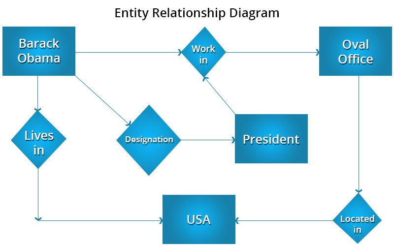 entity-relationship-diagram