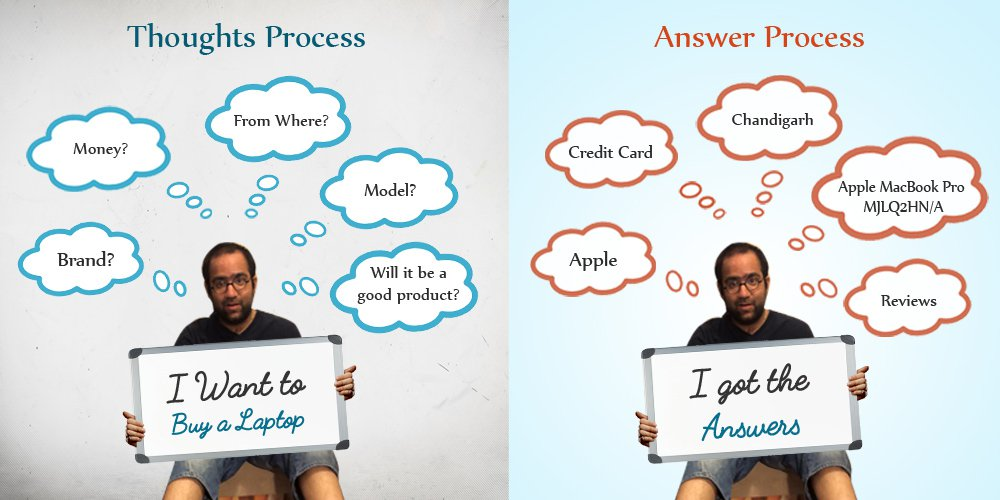 thoughts-process-answers-process