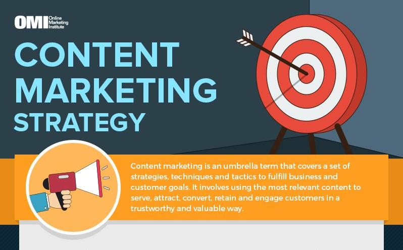 Infographic: Content Marketing Strategy