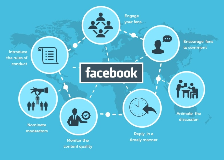 Infographic: Fundamentals of Facebook Marketing