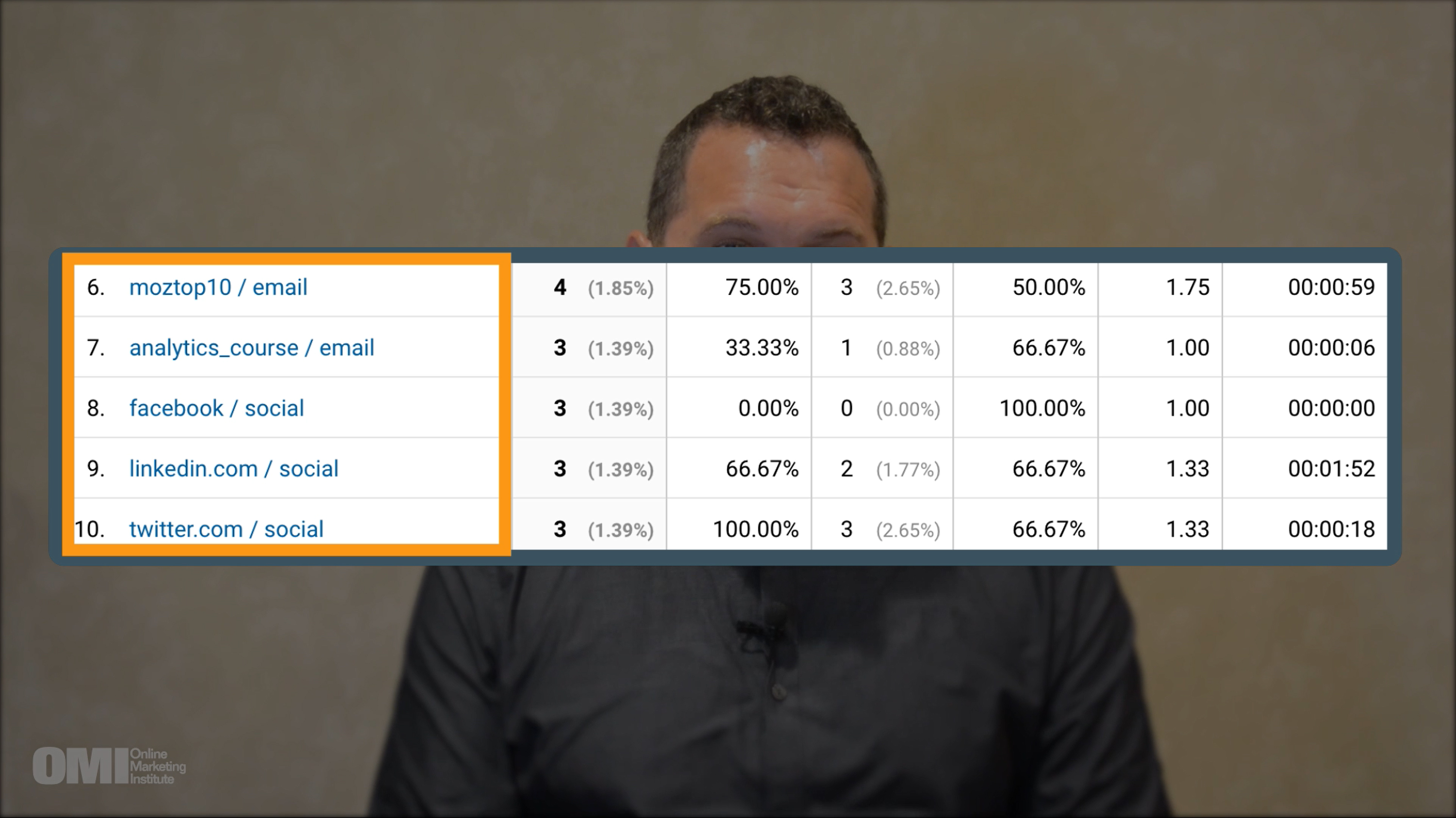 Campaign Tracking in Google Analytics