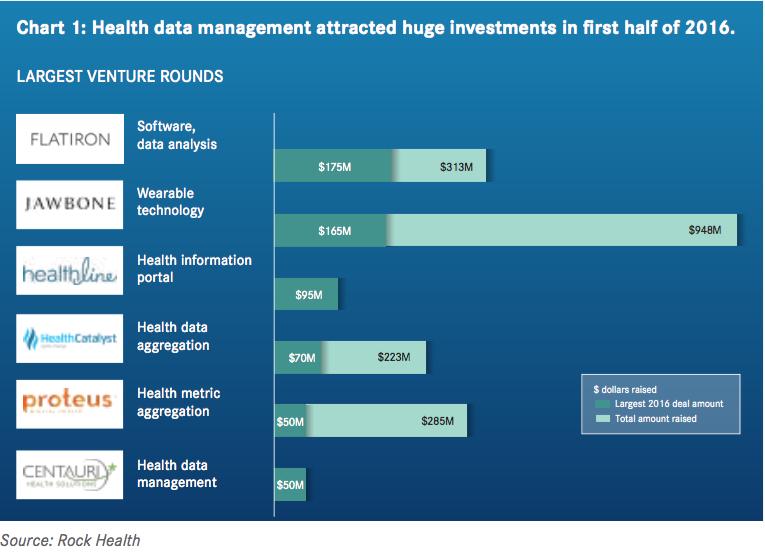 Startups Mine for Gold in Piles of Data | Inside Digital Health