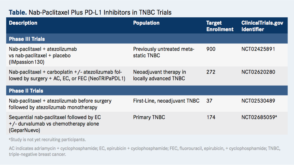 Nab-Paclitaxel Plus PD-L1 Inhibitors in TNBC Trials