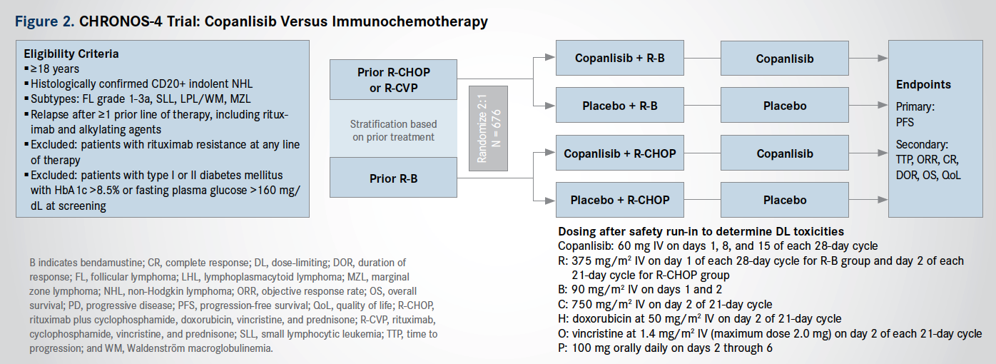 Two Late-Stage Trials Test Novel PI3K Inhibitor in Non