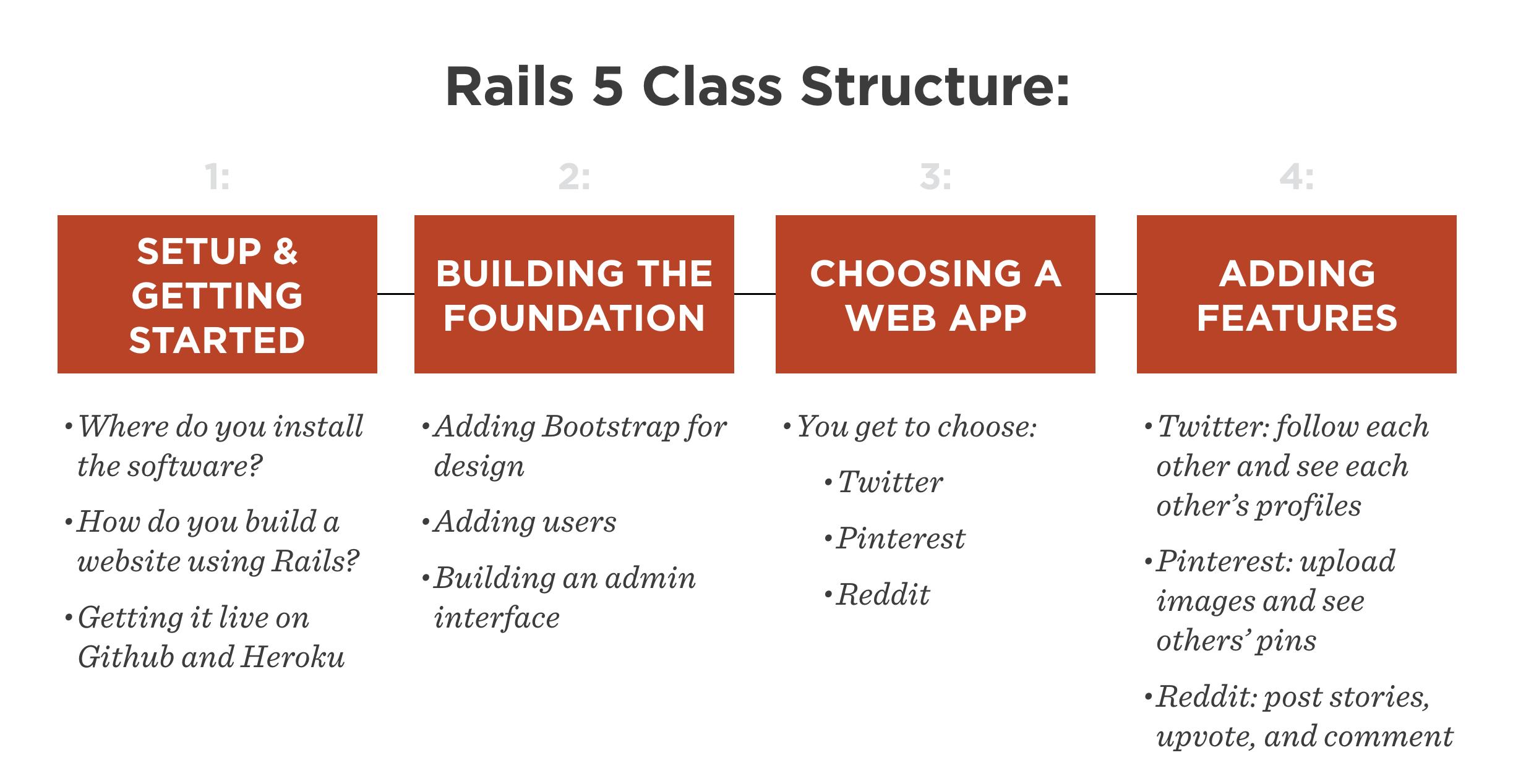 Rails chart