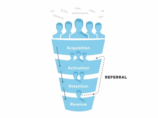 lean-marketing-funnel