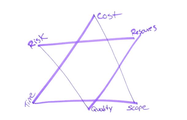 iron-triangle2