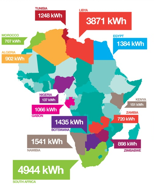Your daily energy use vs Africa's