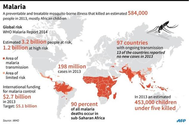 Fact of the day: We can thwart malaria once and for all
