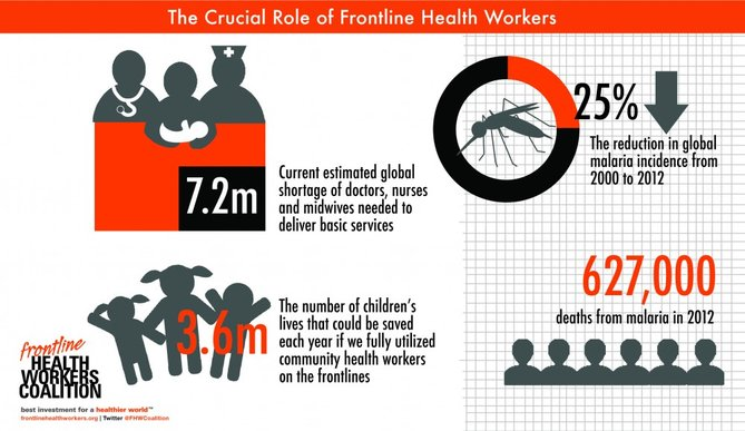 Fact of the day: More health care workers needed to ensure healthy world