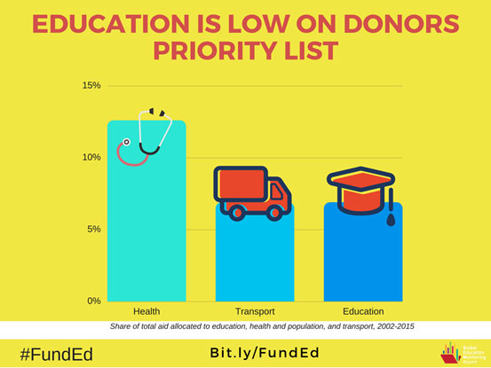 Donors are turning away from education