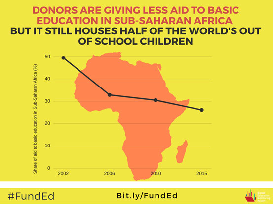Chart depicting donors giving less aid to basic education in sub-Saharan Africa, which houses half of the world's out-of-school children.