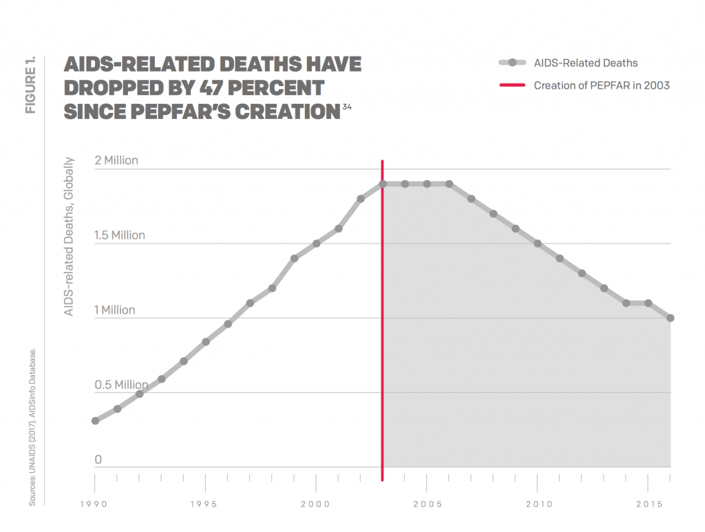 AIDS-related deaths have dropped by 47 percent since PEPFAR's creation.