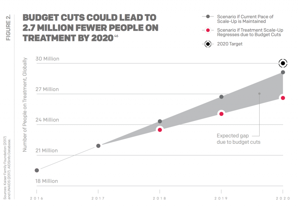 Budget cuts could lead to 2.7 million fewer people on treatment by 2020.