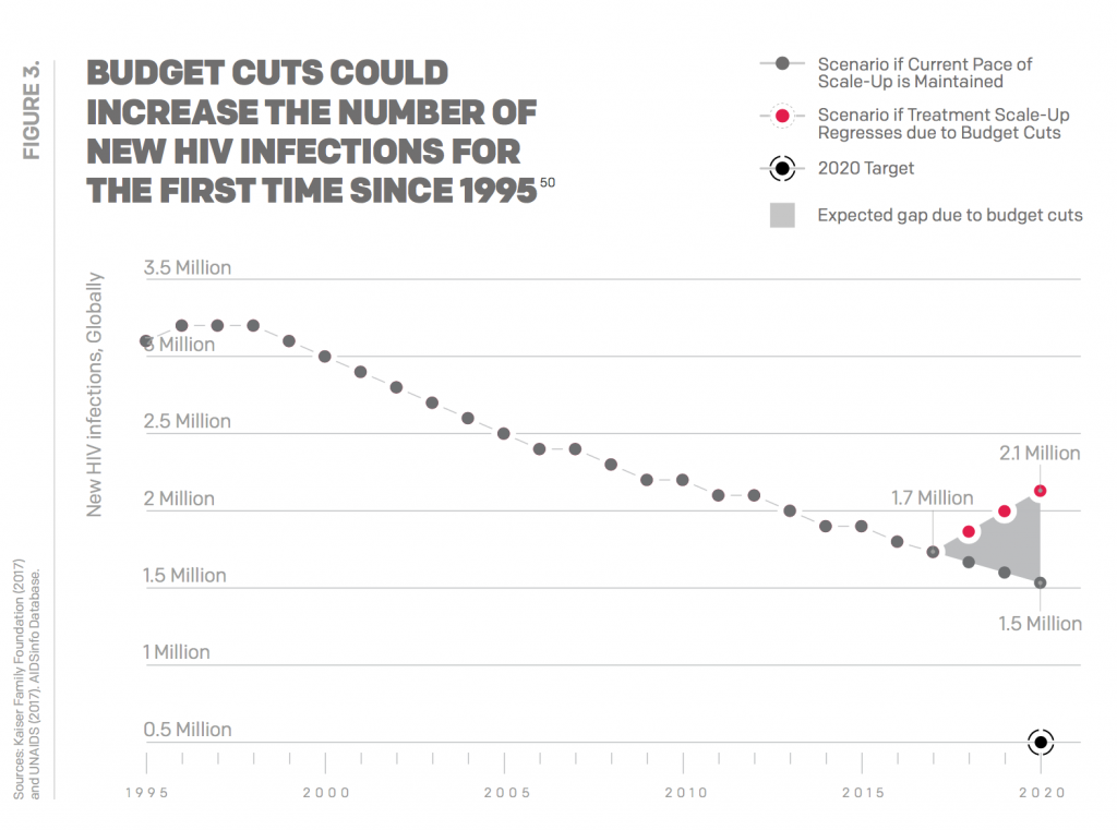 Budget cuts could increase the number of new HIV infections for the first time since 1995.